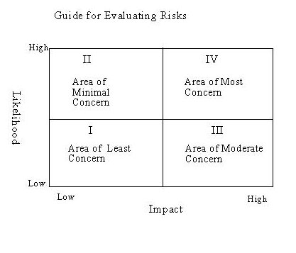 Chart explaining evaluating risk